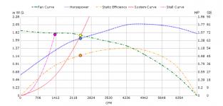 Static chart