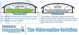 The Chloramine Solution